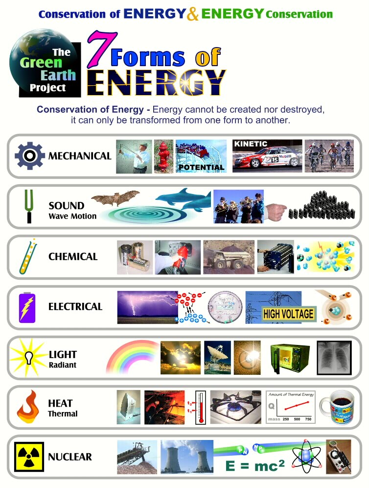 Energy Unit - Ms. Zare's Classroom Website