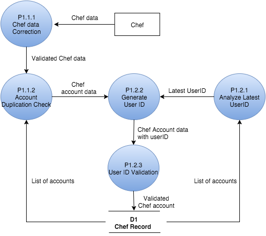 Data Flow Diagram Level 3 Muictcooking
