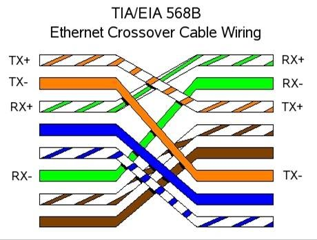 EthernetCross what is the defference between cross cable and straight cable cat 5 ethernet cable wiring diagram at aneh.co