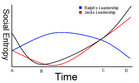 A graphical representation multi genre project a comparison this is about the time that piggy dies and they search for ralph in the woods ralph at this point has almost no influence while jacks is at a maximum ccuart Images