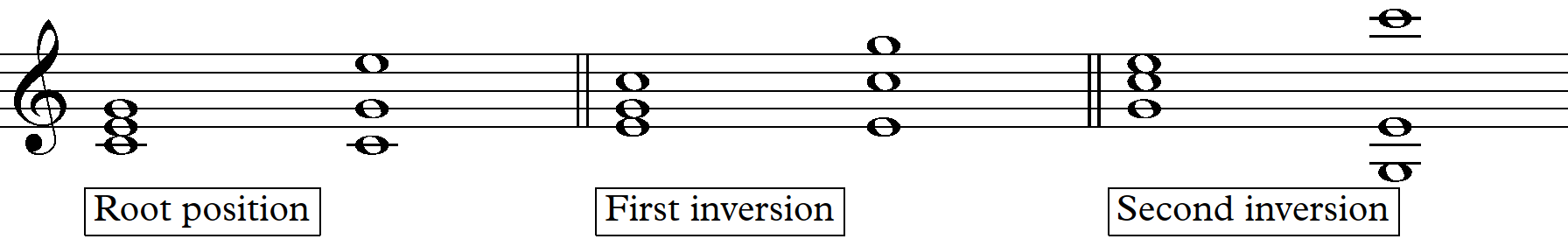 Chord inversions - Music theory for songwriting