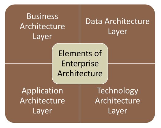 B what is the stack or layers of enterprise architecture ea 874 note some of the frameworks are considering adding security as its own layer or architecture type for more on this subject see topic 5 security malvernweather Choice Image