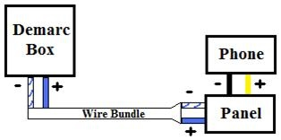 here is a diagram of this basic layout (rj block is considered part of the  panel):