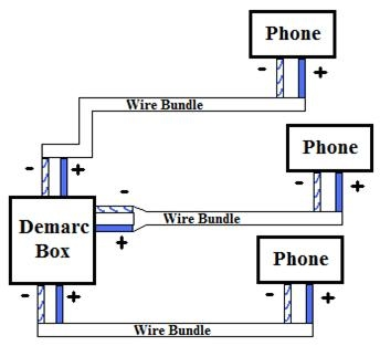 a good way to quickly check if a home is wired with parallel wiring is to  compare the number of phone jacks in the house to the number of wires in  the