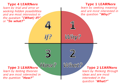 evaluate how to involve learners in When students are actively involved in the learning  obstacles to using active learning instructional  or to form pairs to evaluate statements or.