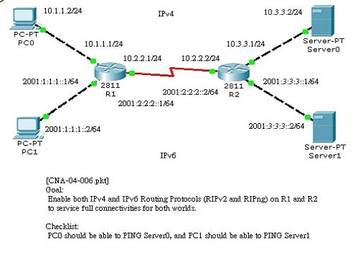 Dual Stack IPv6 & IPv4 Network in Packet tracer - MyAutomation