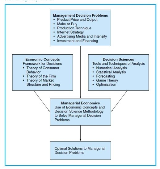economics for managerial decision making the Understanding managers' strategic decision-making process 415 figure i the strategic context for managerial decision making 21 elements of.