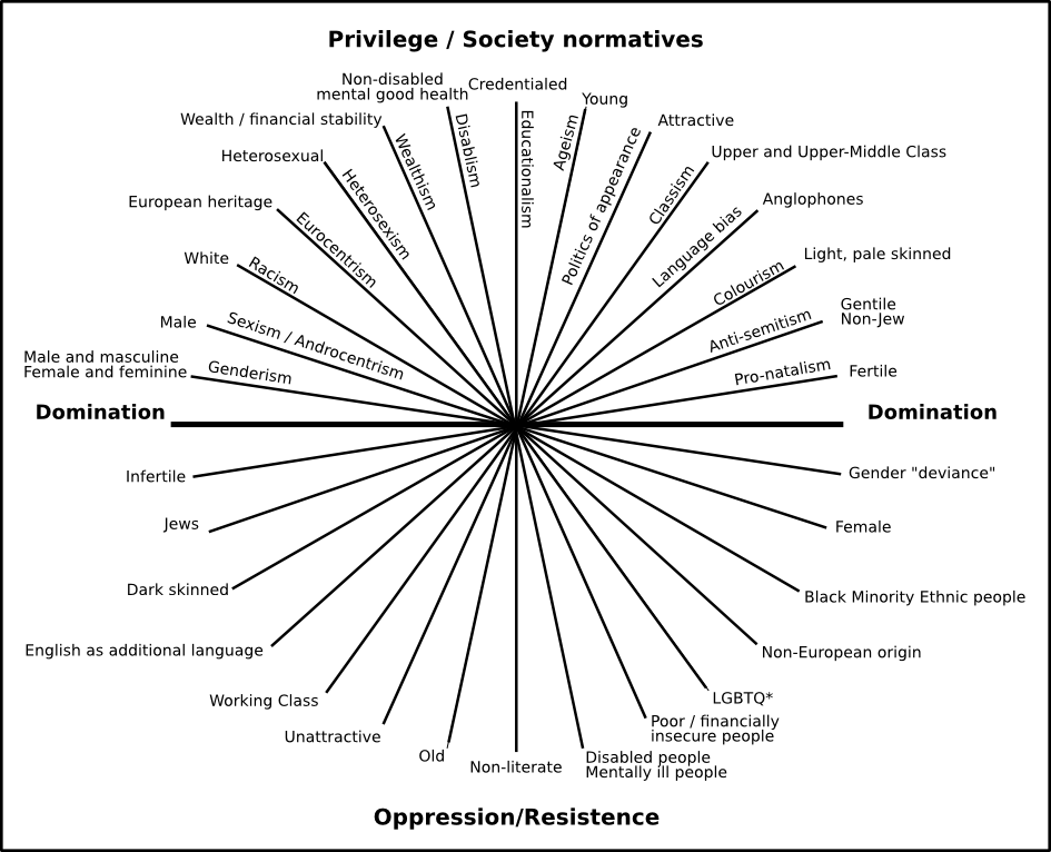 axes of oppression described in more detail below