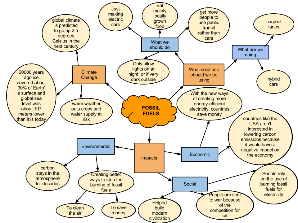 Concept Map Burning Fossil Fuels Period D