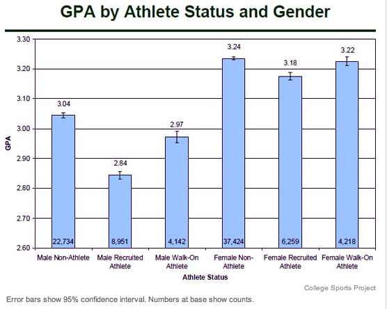 a report on college athletes and the ncaas requirements A 2011 report entitled the price of poverty in big time college sport confirms that 85 percent of college athletes on scholarship live below the poverty line.