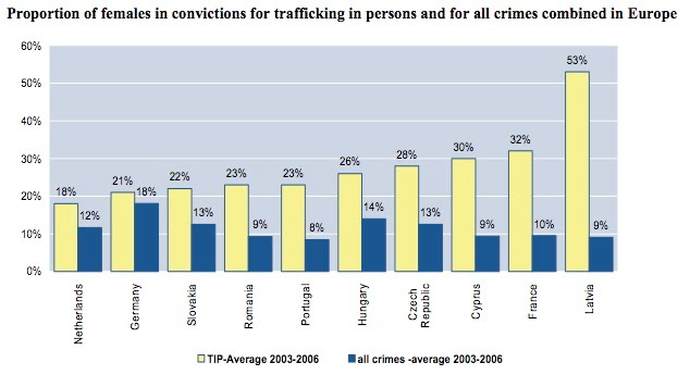 Facts And Graphs People Against Trafficking Humans