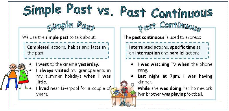 Past Simple Vs Past Continuous Nermeen Adawy Nassef