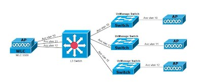 Core Switch Network Divices