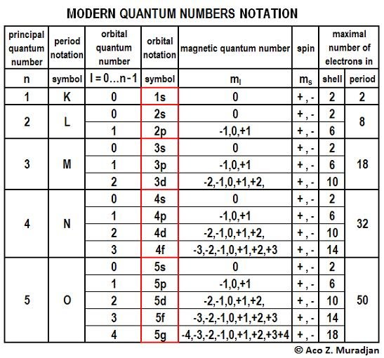 quantum numbers diagram - photo #40