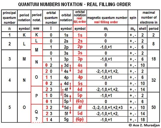 When The Real Filling Order In Above Quantum Number Table Is Lied Instead Of Cur New Patterns From This Summary Emerge