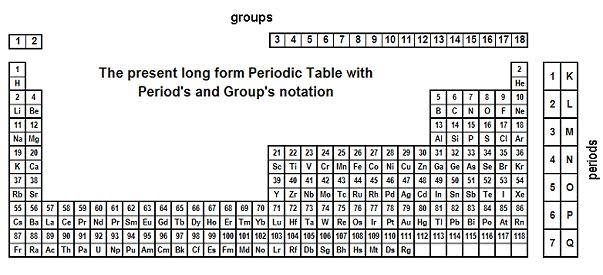 New pt notation by ignoring this well known fact there were made many unusual strange rules and theories to justify such condition for the current periodic table shape urtaz Images