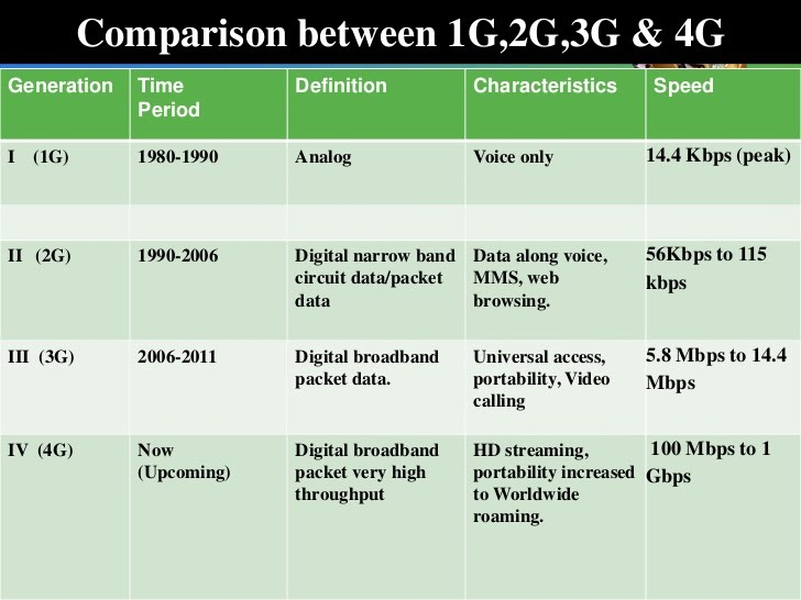 Analysis of 1G, 2G, 3G & 4G