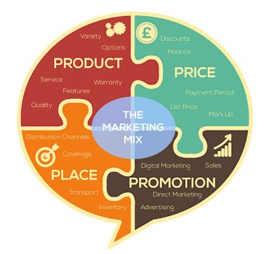 product life cycle 4ps vs 4cs Table 164:4ps and 4 cs: 4ps, 4cs product, solution to customer price, value  to customer  like a human being, a product also has a finite life cycle though.