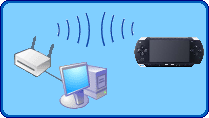 Sony PSP and Wireless Router
