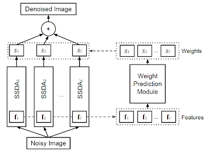 A visualization of the adaptive multi-column stacked sparse denoising autoencoder (AMC-SSDA).