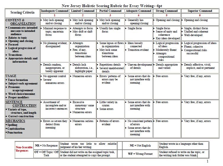 nj holistic scoring rubric for essay writing Reading and writing can take you take you anywhere if you let them children are likely to live up to what you believe either write something worth reading or do something worth writing ~ benjamin franklin ms zadworney 6th grade nj holistic scoring rubric (essays) · nj holistic scoring rubric grade conversion.