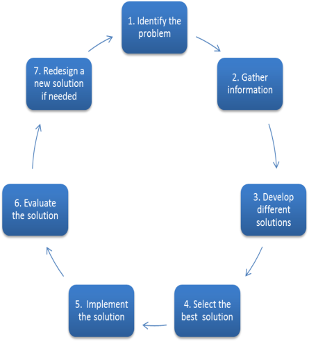 Design Process Loop Dr Bell S Modules For Science Technology Engineering And Math Stem
