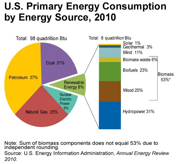 interesting alternative energy sources Scienceagogo interesting science news and  home  alternative energy sources  while ethanol made from corn is the most common alternative fuel in the u.