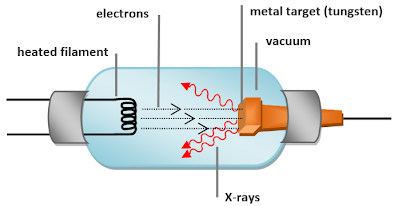when the electrons strike the metal target, x-rays are radiated by 2  different atomic processes: