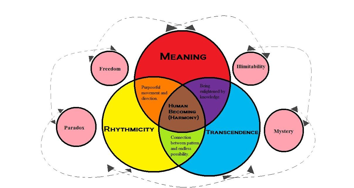parse metaparadigm of nursing Metaparadigm of nursing, parse's totality and simultaneity, and madeleine leininger's cultural care diversity in twelve pages this paper examines nursing that is culturally sensitive in a consideration of the theories of parse and leininger.