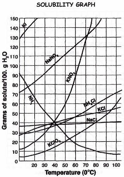 solubility curves  7h