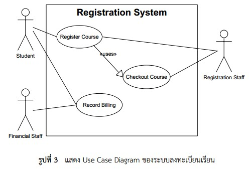 Use case diagram for student record system smartdraw diagrams use case diagram for a university registration system cs372 modeling the data in a system ccuart Choice Image