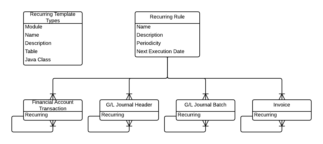 Technical design recurring transactions entity relationship diagram ccuart Images