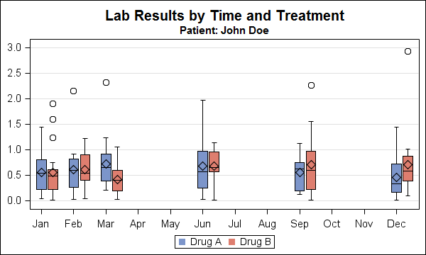 Lab Results By Treatment Over Time Using Multiple Plots