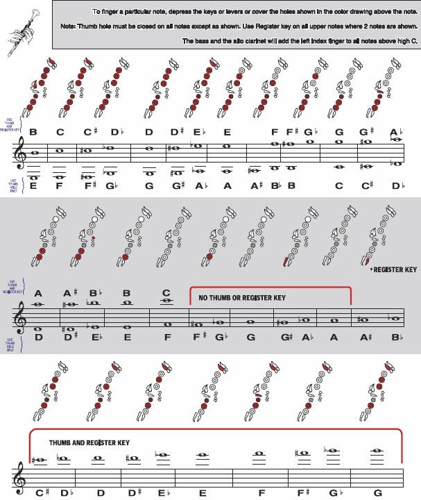 Clarinet Fingering Chart  Ohmusic