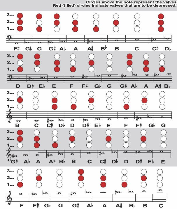 French Horn Fingering Chart  Ohmusic