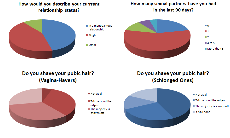 why do we have public hair