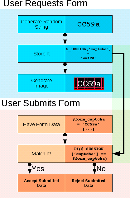 CAPTCHA Generation and Matching