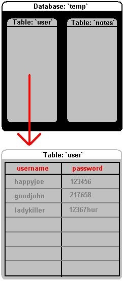 How tables are organised in a database
