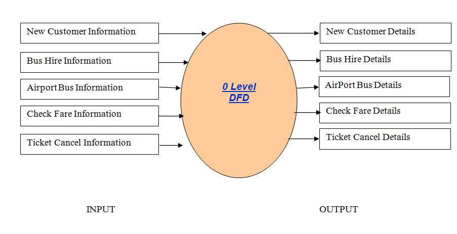limitation of online bus reservation This website provide online ticket booking system project report you can free download project report you can also use this project report for bus ticket booking system or for movies ticket booking system developed in aspnet chapter 7- limitation of the project -bus ticket booking system.