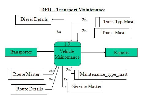 next chapter    dfd diagram   bus ticket booking system   online    online ticket booking system data flow diagram
