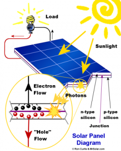 Us Solar Energy Production furthermore Stock Vector Smart Grid Diagram  munication Technology Town Electric Energy Vector Illustration also New Solar Gadgets To Charge Your C ing Gear furthermore Tutor2u Government Intervention Subsidies together with Dc Rice Cooker. on solar panel diagram