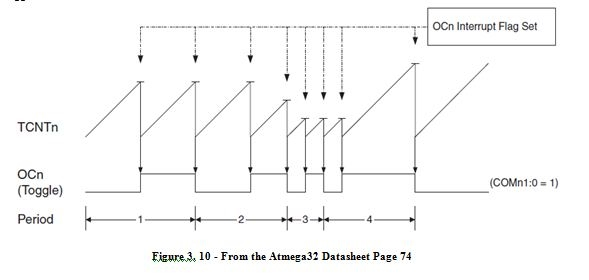 Chapter 3 – C Programming for the ATMega32
