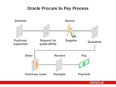 Procure To Pay Lifecycle Overview Oracledev Panguluri