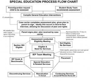 Special Education Procedural Safeguards >> Faqs Oregon Procedural Safeguards