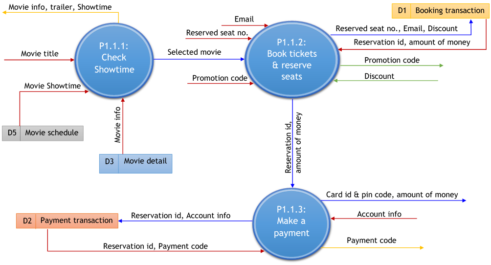 Online Payment Data Flow Diagram Block And Schematic Diagrams