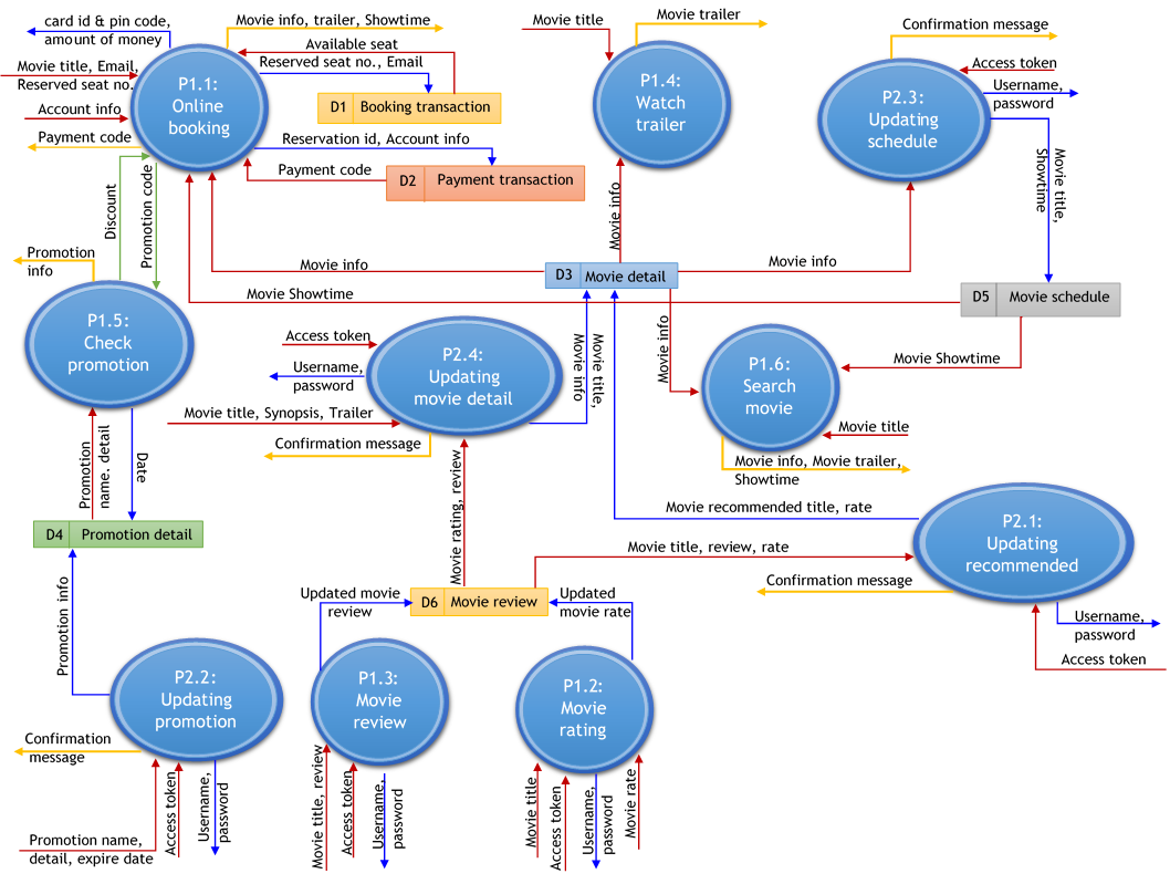 Data flow diagram level 2 (Process 1.1: Online booking)