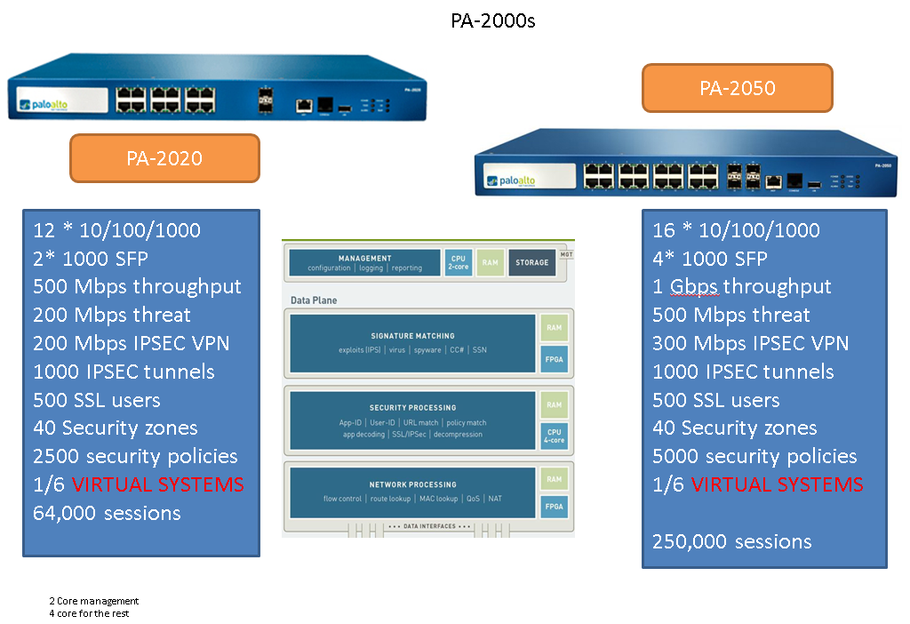 Platforms and Architecture - Palo alto Networks Study