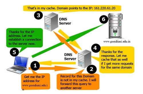 Map A Domain How domain name system works   premier panacea