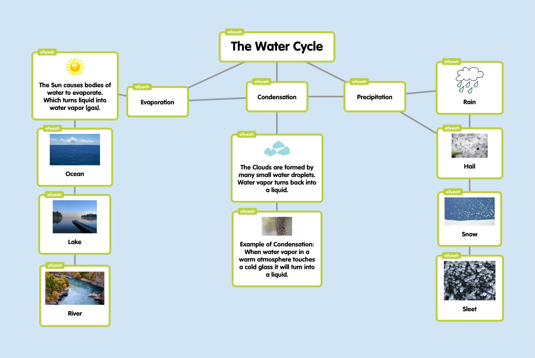 Concept Map Panchoo Water Cycle