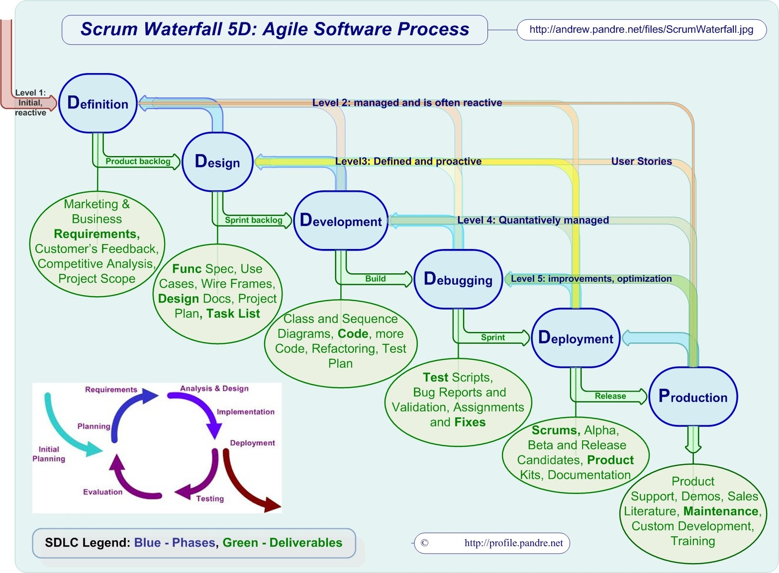 comparison between waterfall and scrum sdlc essay This paper presents a review of scrum methodology, describes about it and  difference between traditional sdlc (waterfall) and scrum keywords—  sdlc.